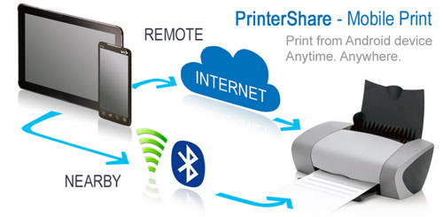 PrinterShare Mobile Print Premium v7.6.6