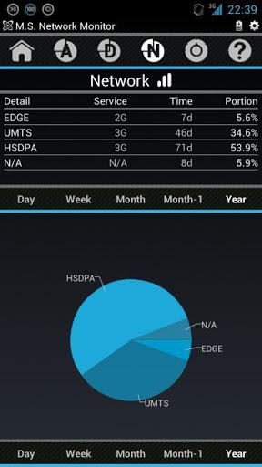 ۲G,3G,4G Network Monitor v2013.03.02