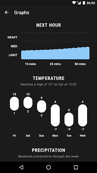 Weather Timeline – Forecast v12.2.7
