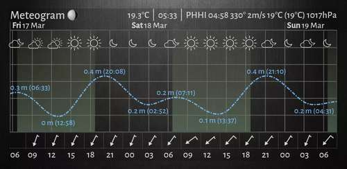 Meteogram Pro Weather and Tide Charts v1.10.13 build 498